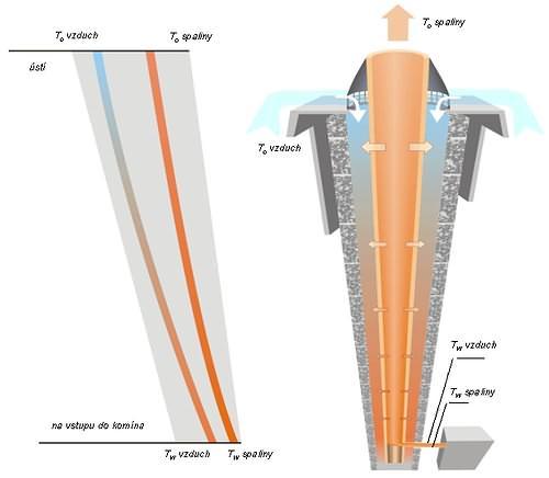 Komín pro kondenzační plynový kotel
