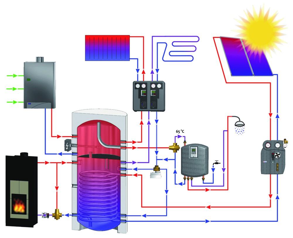 elektrické připojení nádrže na horkou vodu