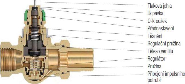 prefabrikované připojení pro nástroje