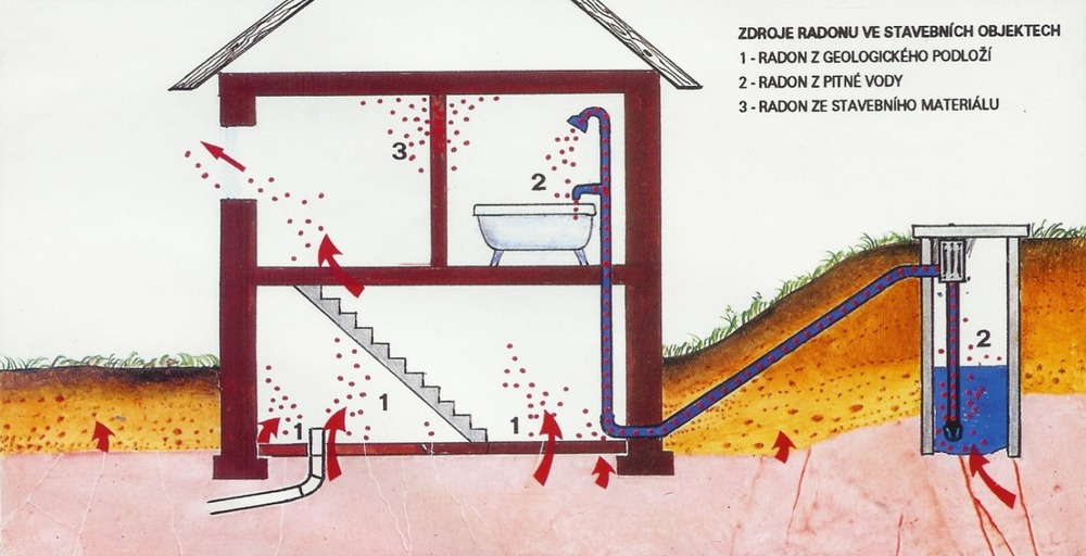 Radon Nebezpeci Vyskytu Ve Vode Tzb Info