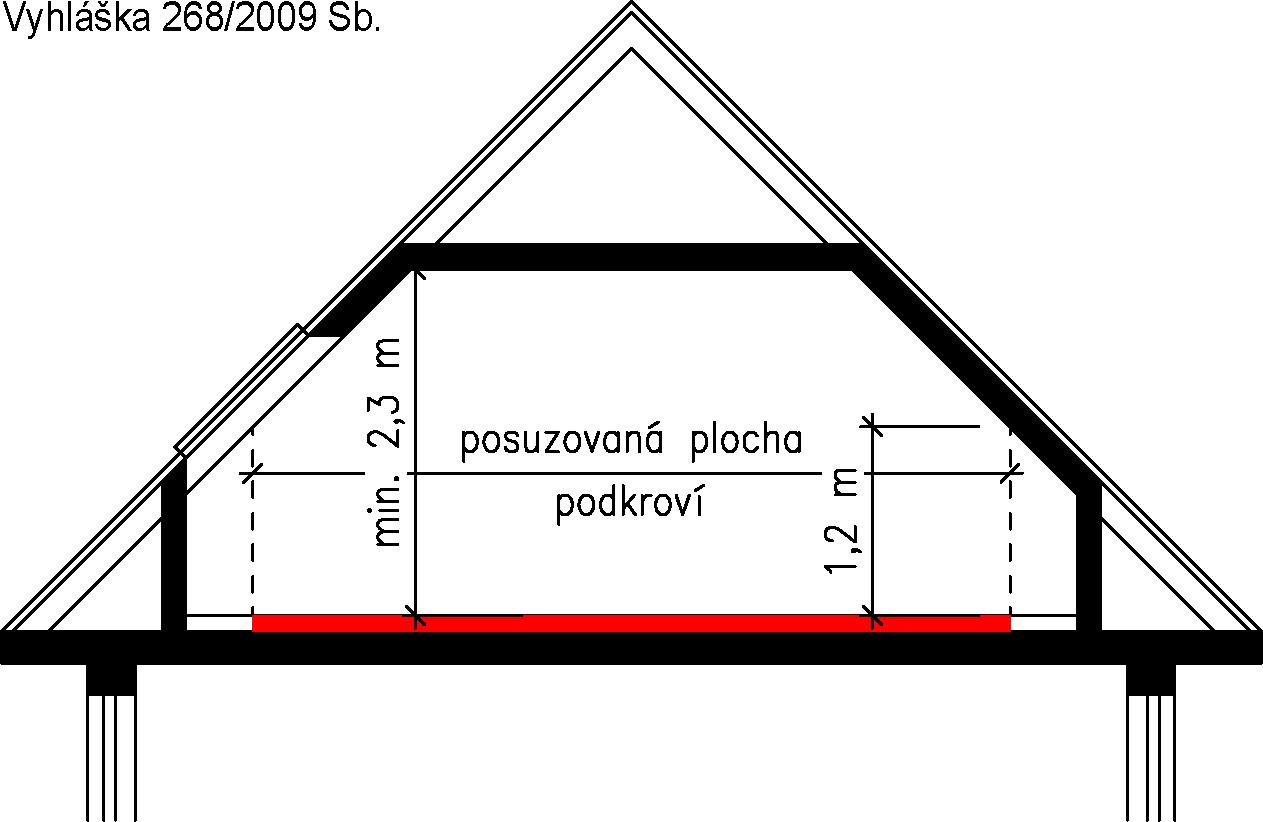 Výpočet podlahové plochy v podkroví