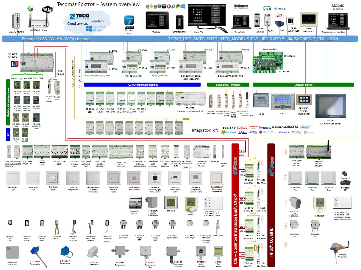 Fancy Bbbind Catalog Elaboration - Electrical System Block Diagram ...