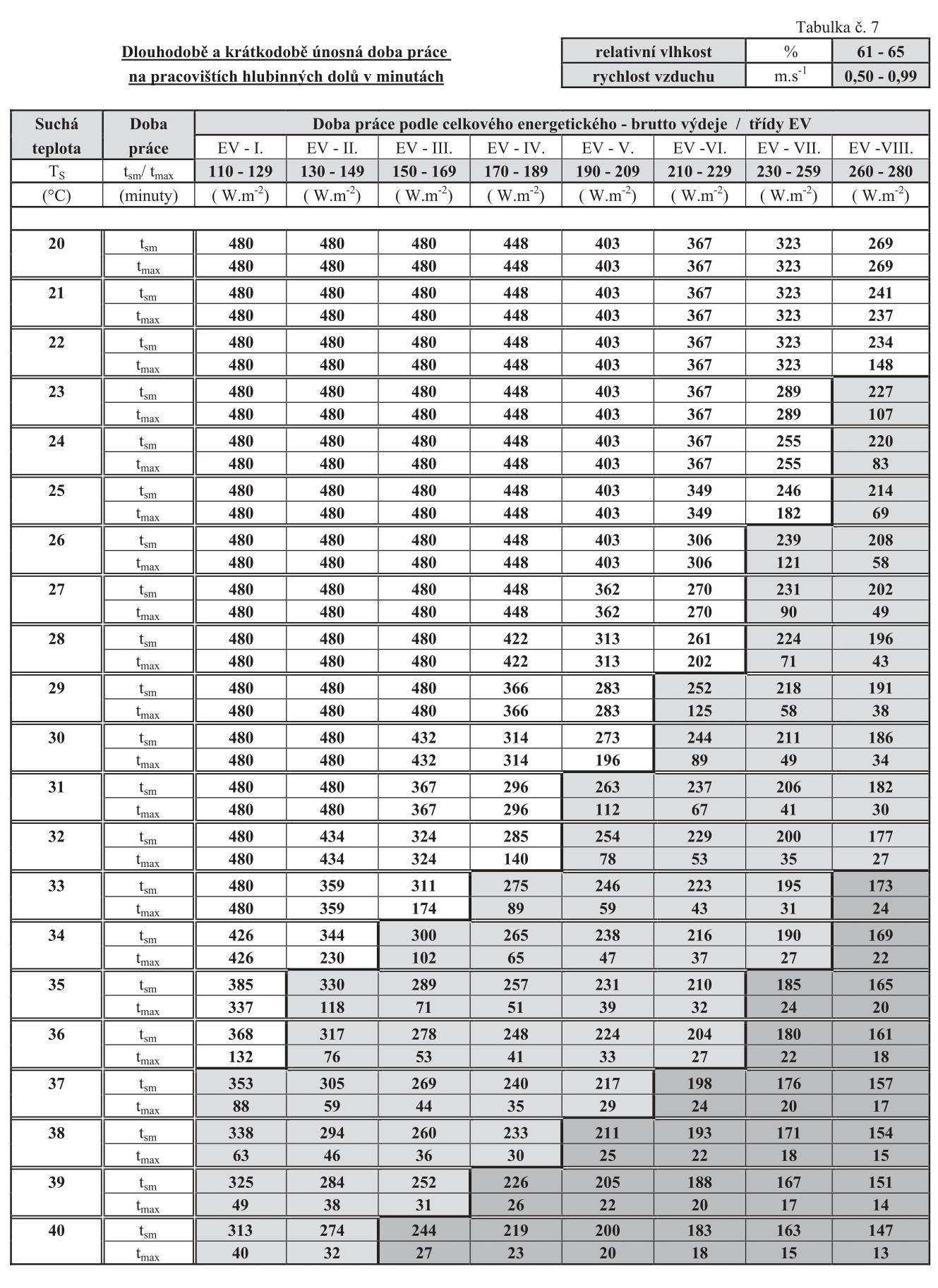 SYLVANIA trubice 30W /865 G13 895mm - patice G13 příkon 30 W zdroje lineární zářivka životnost 20000 hod délka 895 mm index barevného podání 80-89.